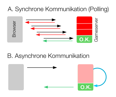 synchrone vs. asynchrone Kommunikation
