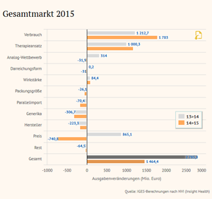 Chart Arzneimittel-Atlas